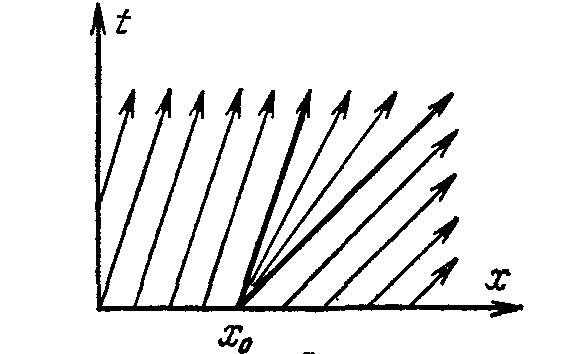 График уравнения (****) с