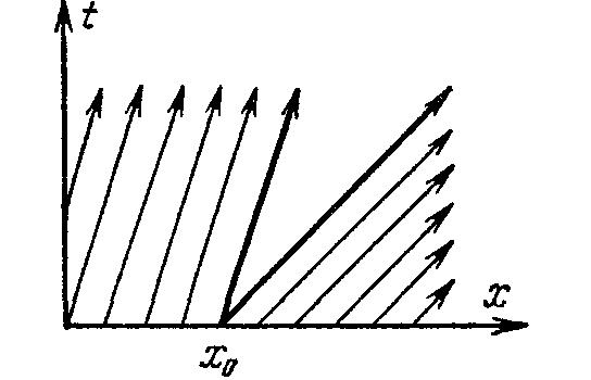График уравнения (****) без